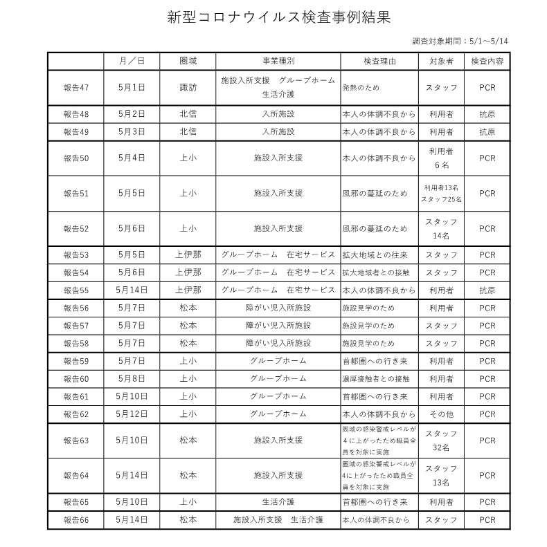 新型コロナウイルス検査事例結果 5-1~14