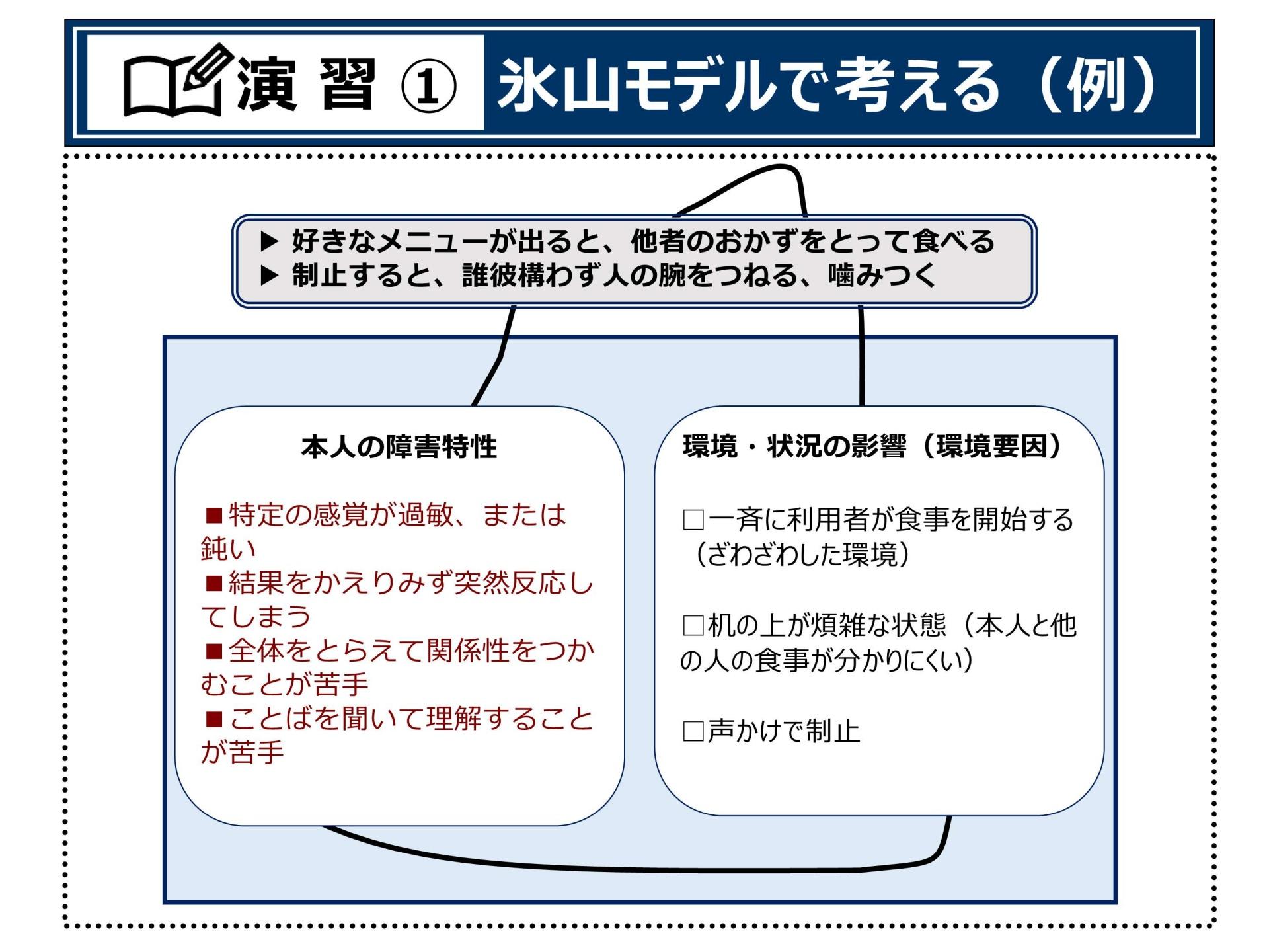 P.40プランニングⅠ(演習①氷山モデルで考える(例))