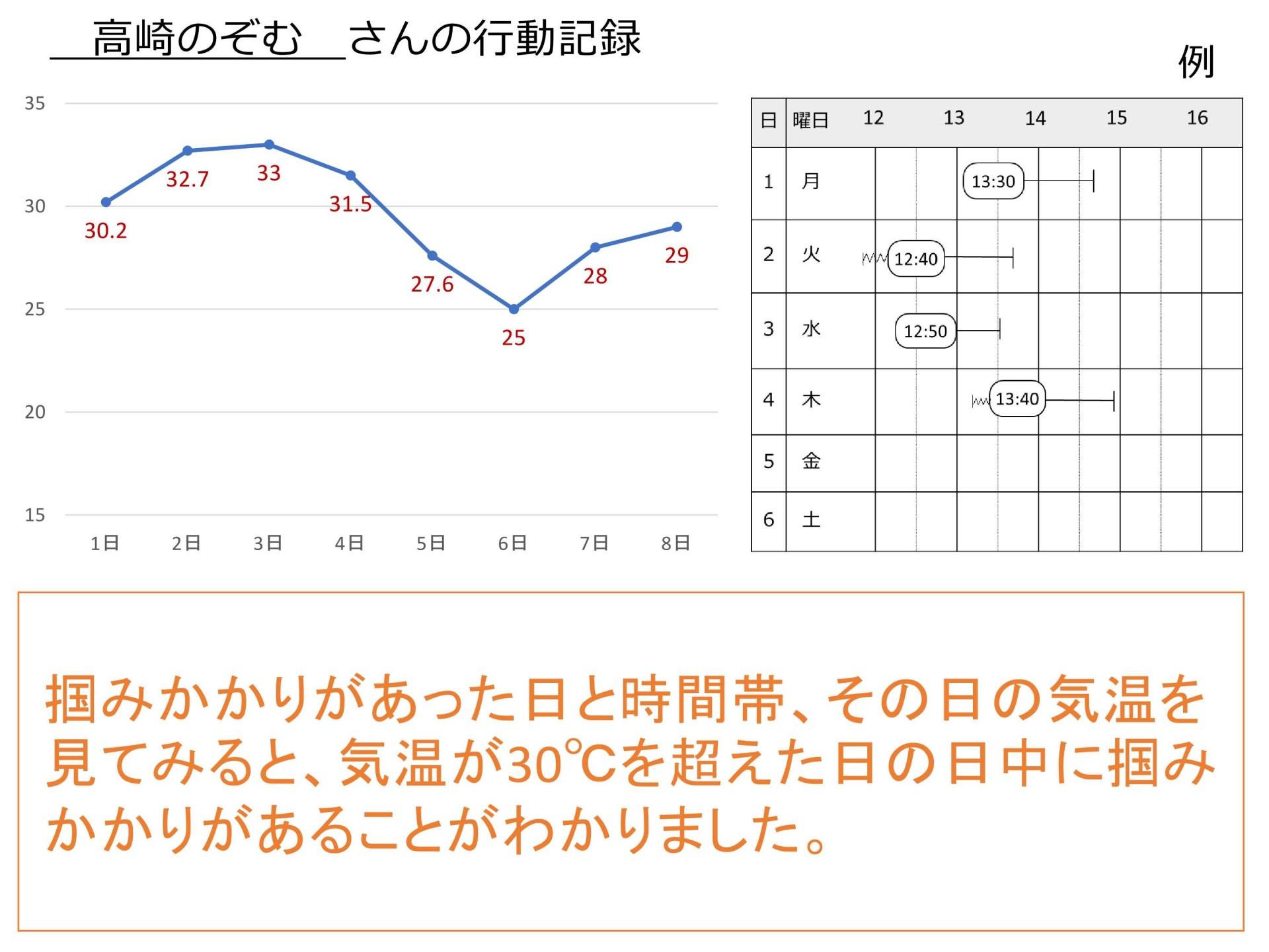 07-1記録に基づく支援の評価(表示用)・宮原/小野澤_6