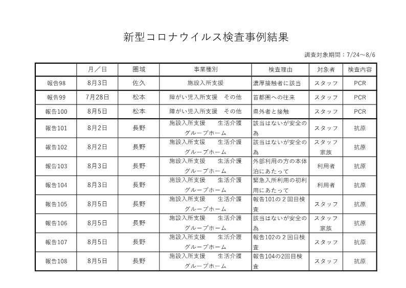 新型コロナウイルス検査事例結果