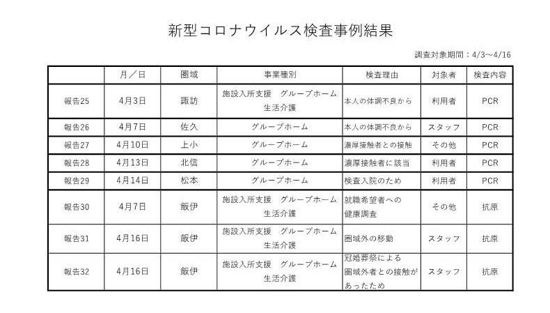 新型コロナウイルス検査事例結果 4-3~16