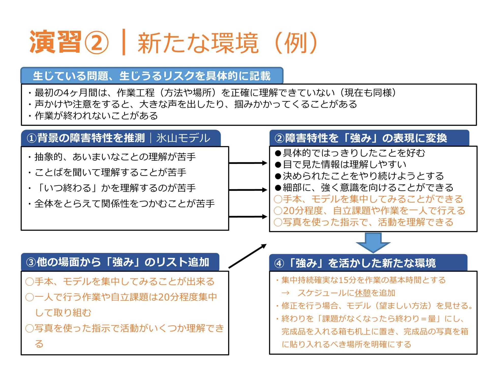 04-1障がい特性とプランニングⅠ(表示用)_2