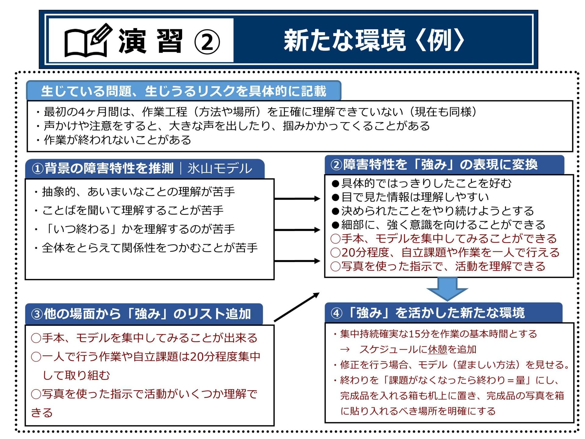 P.50プランニングⅠ(演習②新たな環境(例))