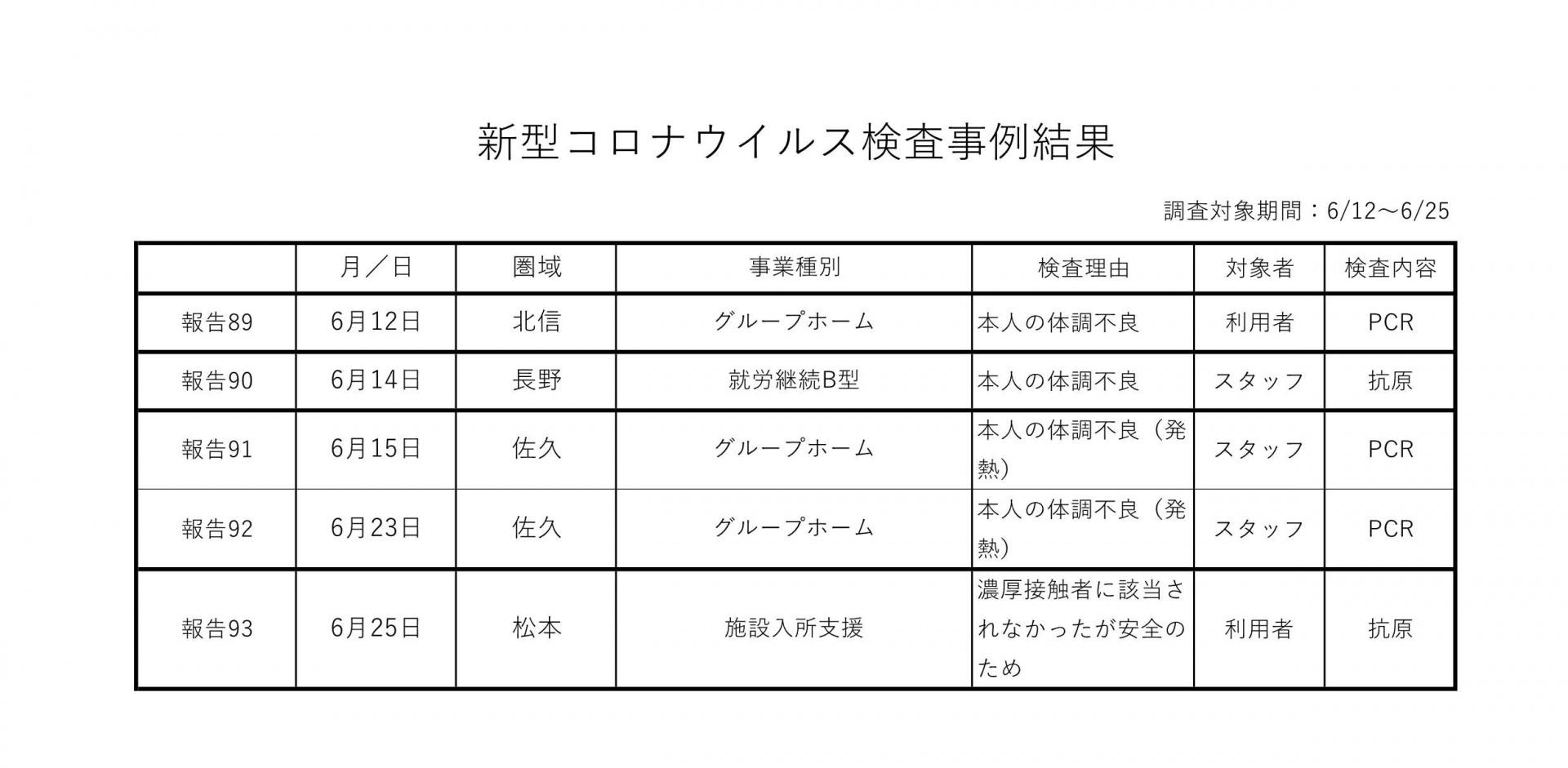 新型コロナウイルス検査事例結果 6-12~6-25