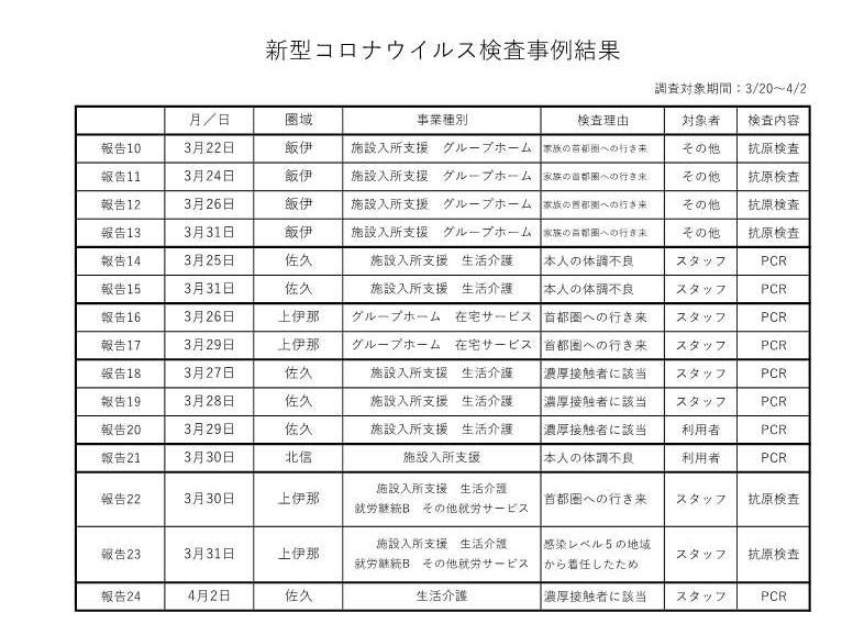 新型コロナウイルス検査事例結果 3-20~4-2