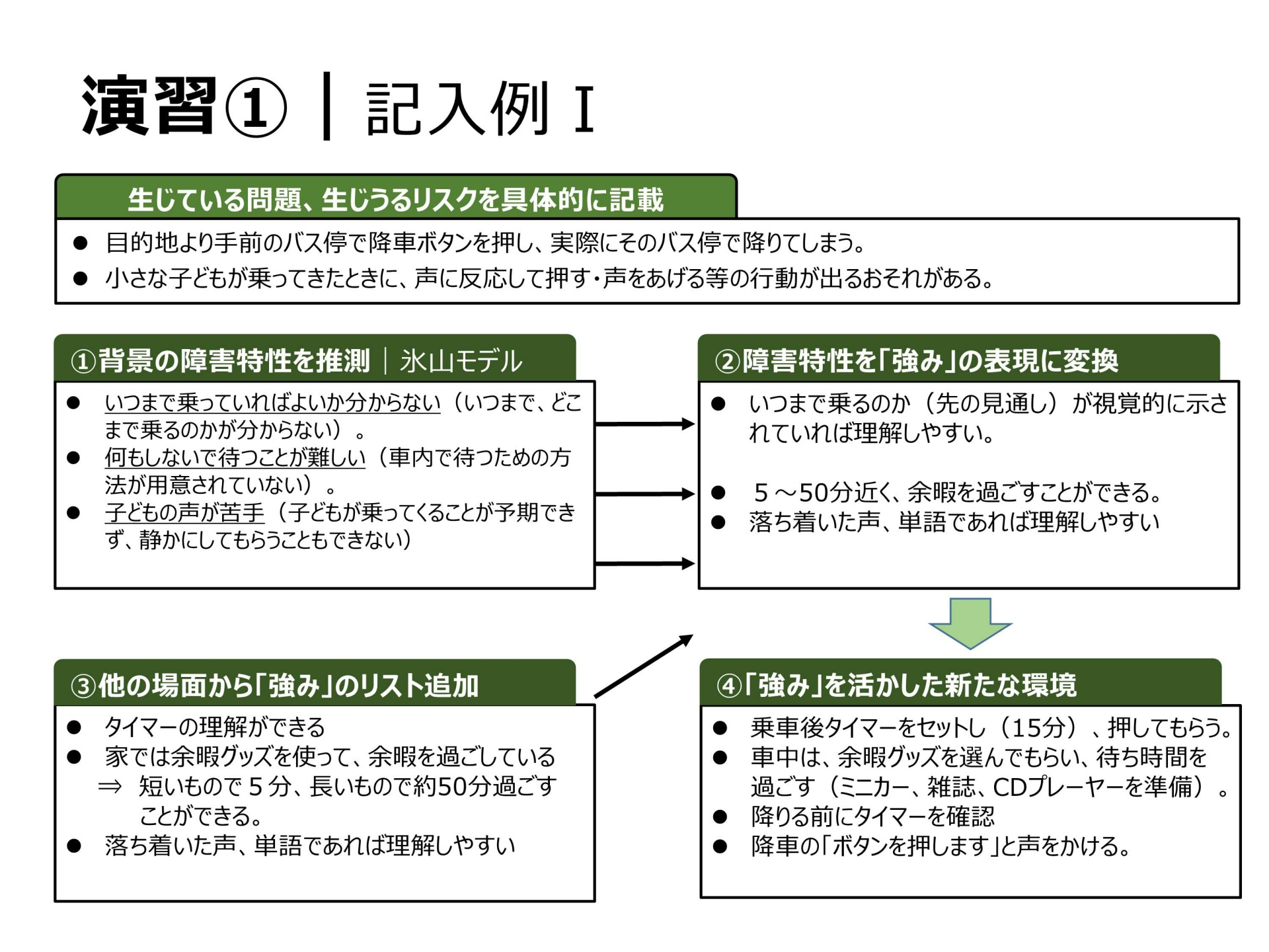 09-1障害特性の理解とプランニングⅡ(講師用)・本多_1