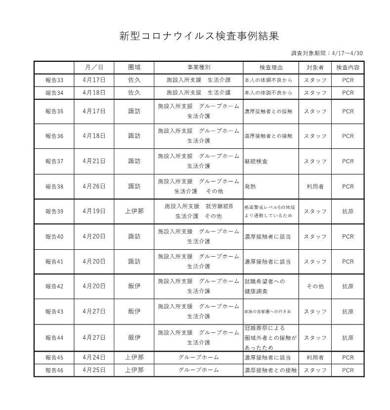 新型コロナウイルス検査事例結果 4-17~30