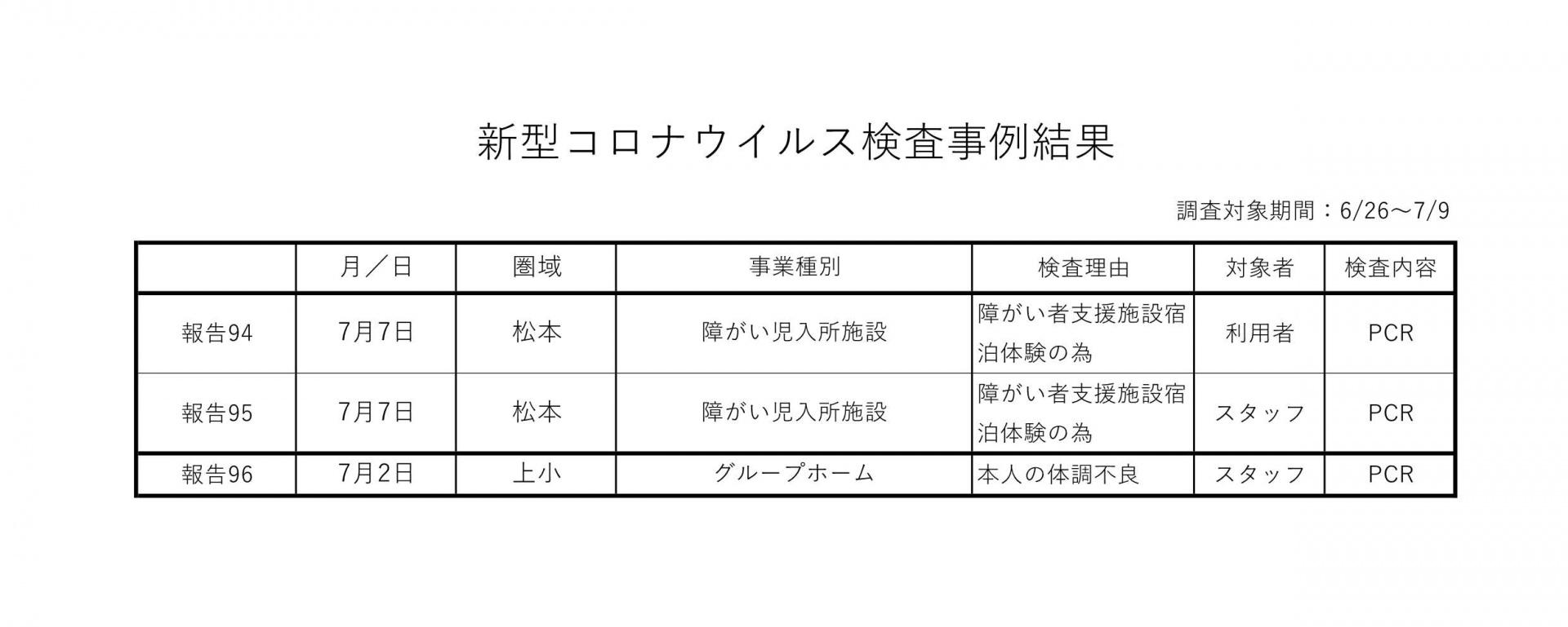 新型コロナウイルス検査事例結果6-26~7-9