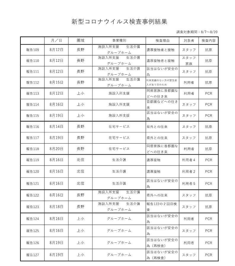 新型コロナウイルス検査事例結果8-7~20