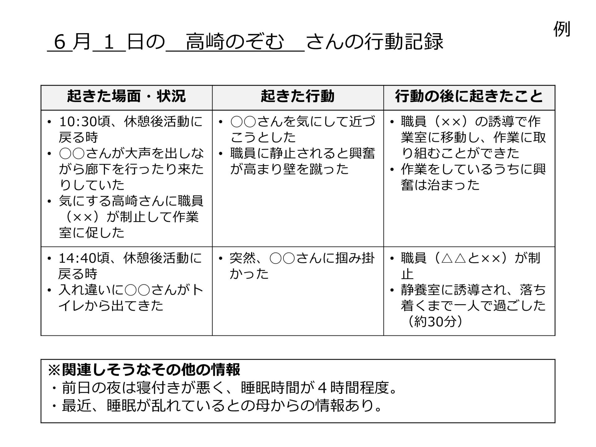 07-1記録に基づく支援の評価(表示用)・宮原/小野澤_3