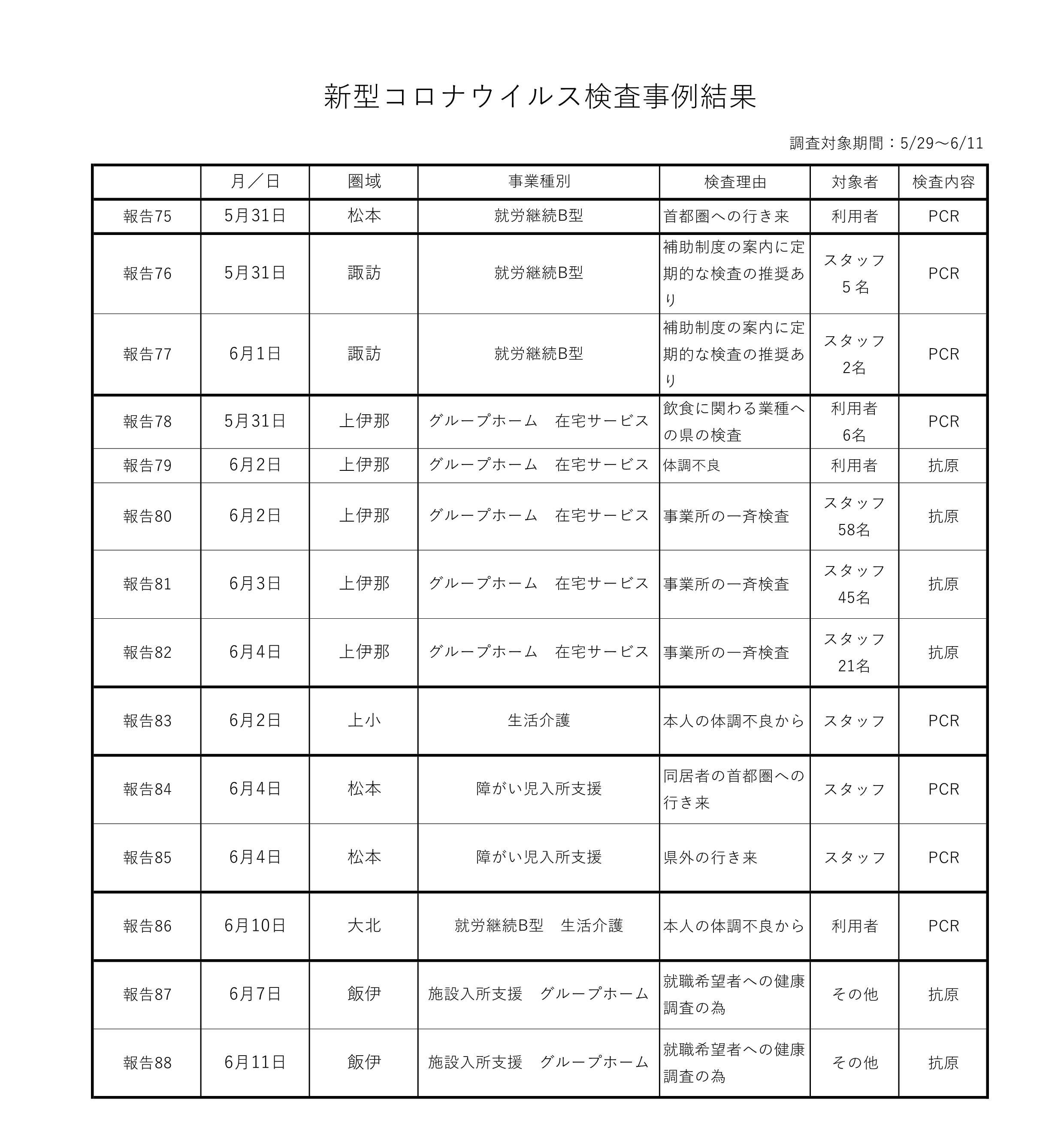 新型コロナウイルス検査事例結果 5-29~6-11