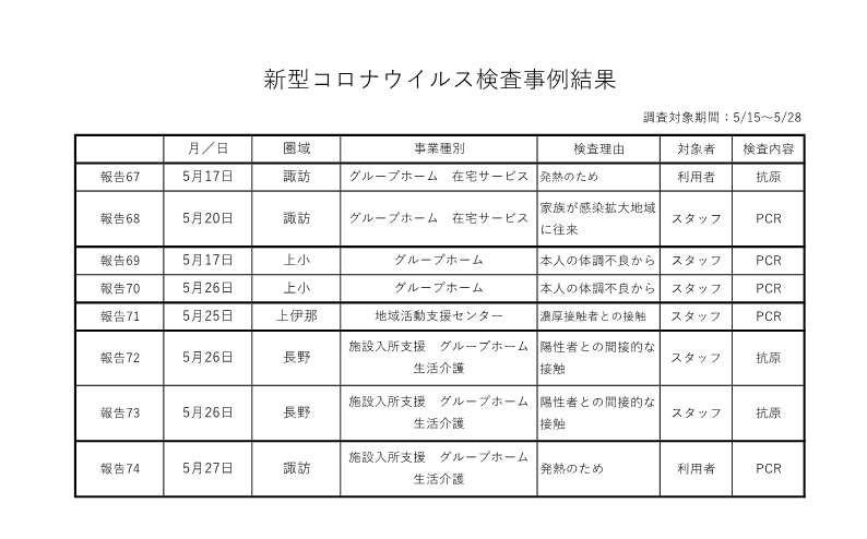 新型コロナウイルス検査事例結果 5-15~5-28