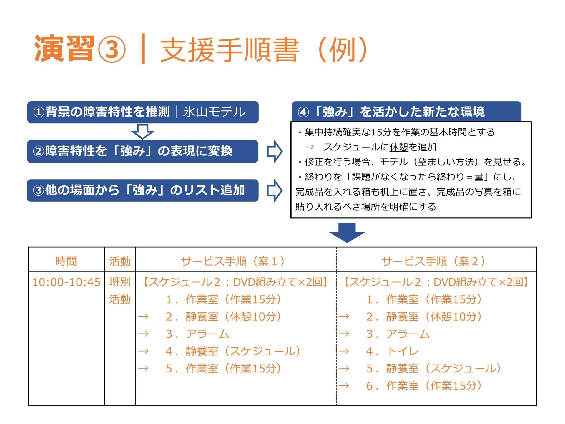 04-1障がい特性とプランニングⅠ(表示用)_3