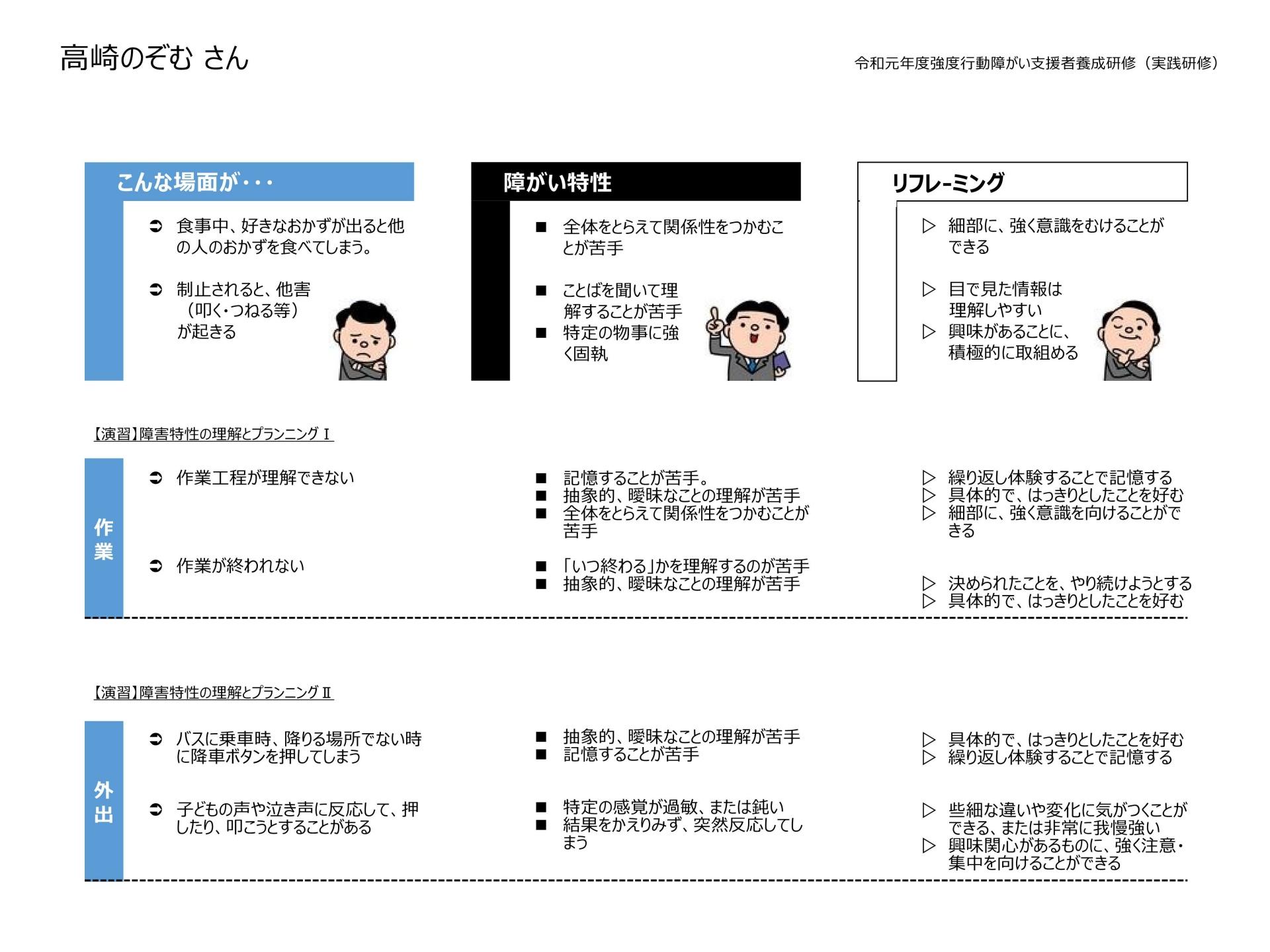 巻末2障害特性ヒントシート(実践研修)中南信例示用