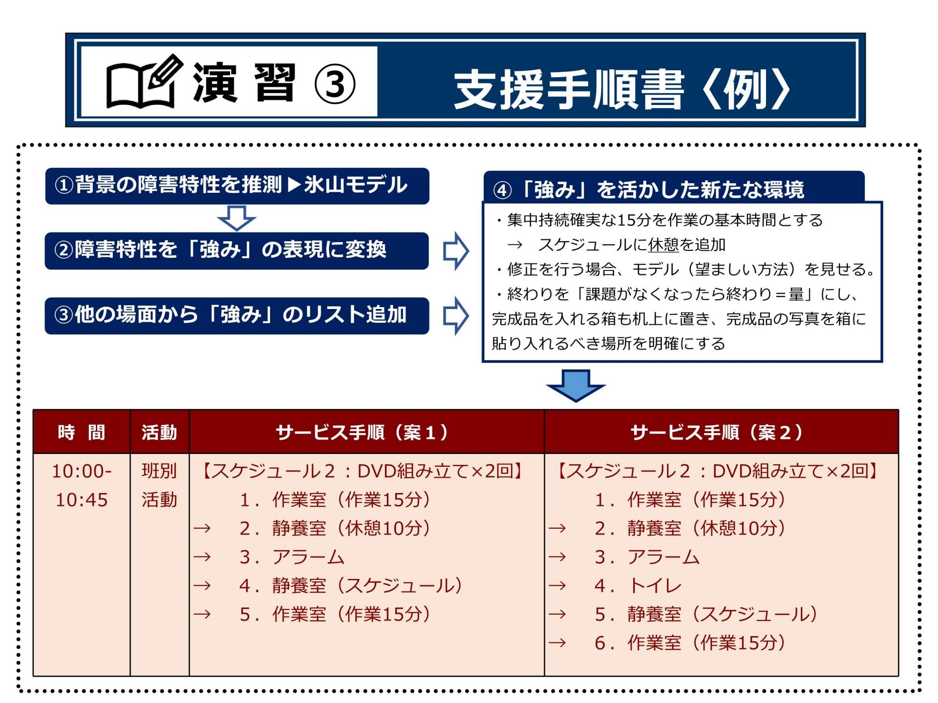 P.52プランニングⅠ(演習③支援手順書(例))