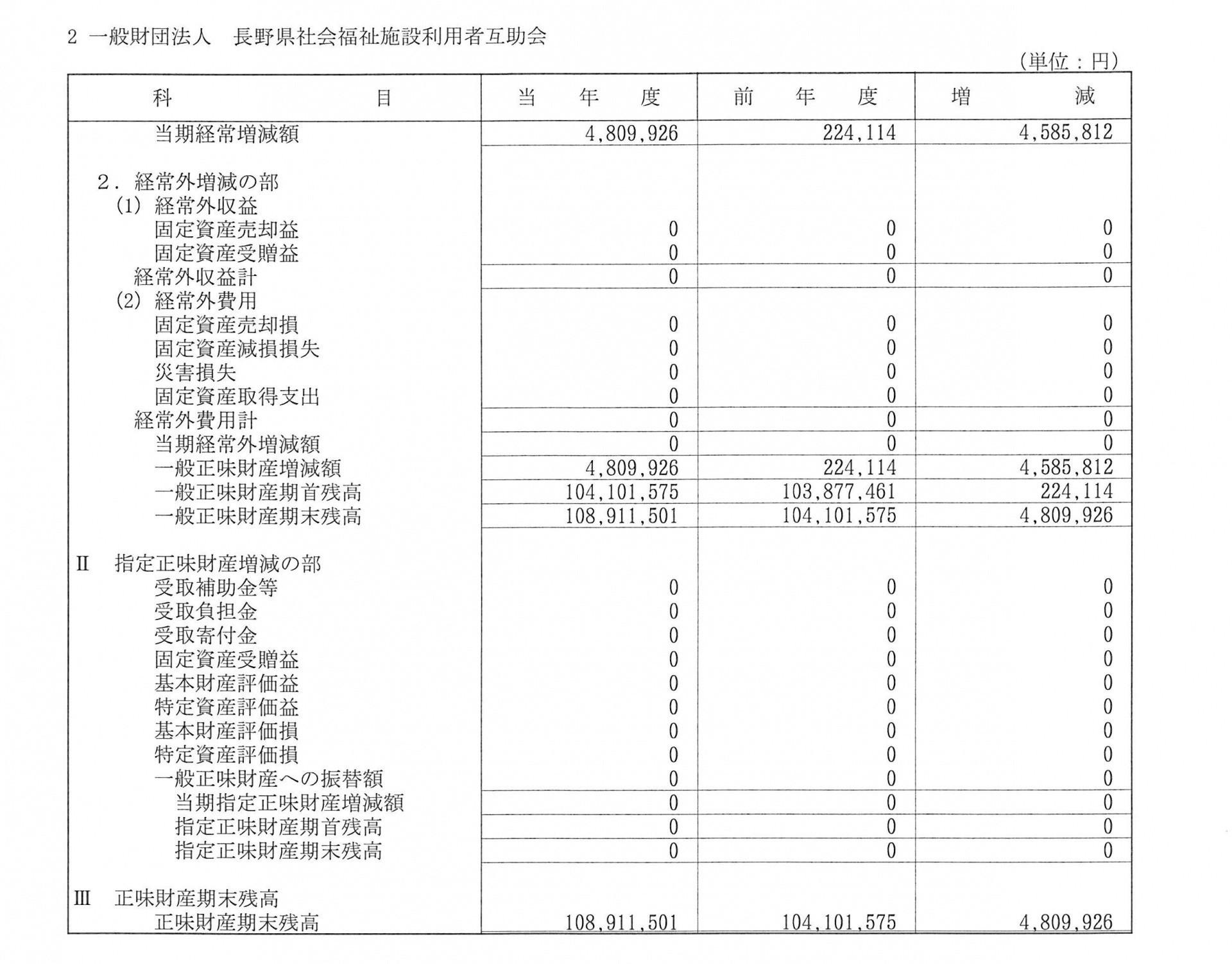 平成27年度正味財産増減計算書_2